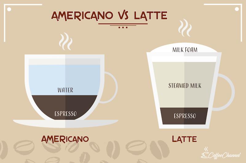 americano vs latte