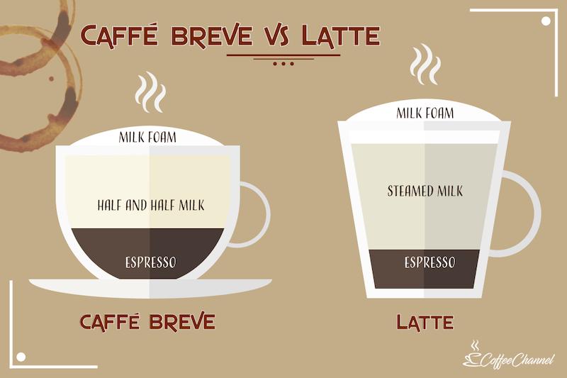 caffe breve vs latte