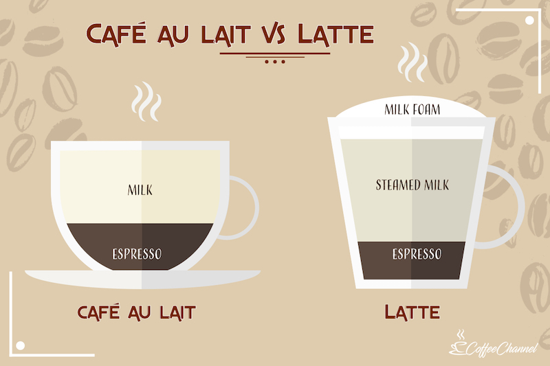 caffe au lait vs latte
