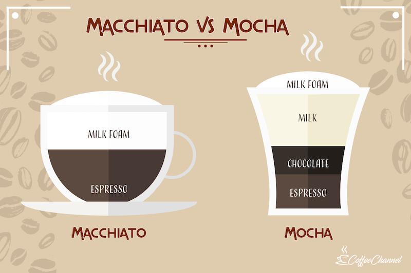 macchiato vs mocha