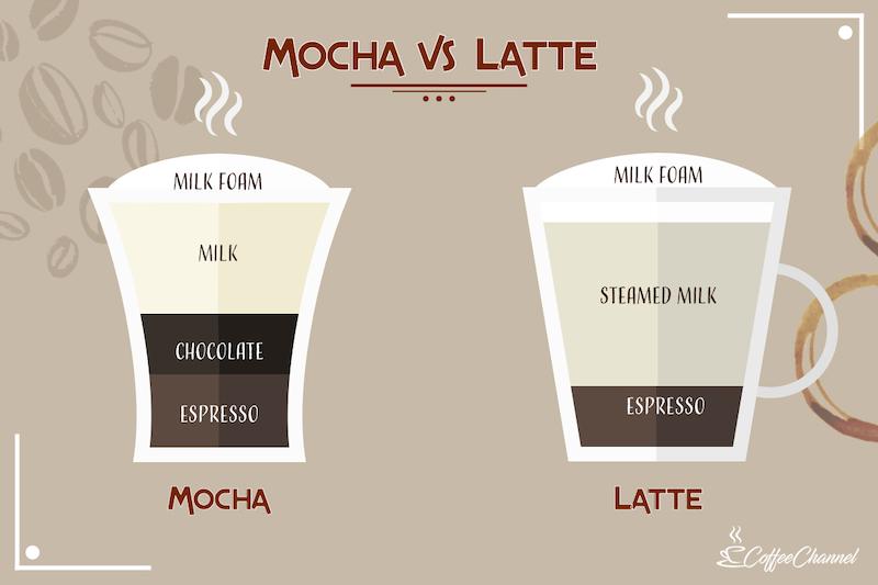 mocha vs latte