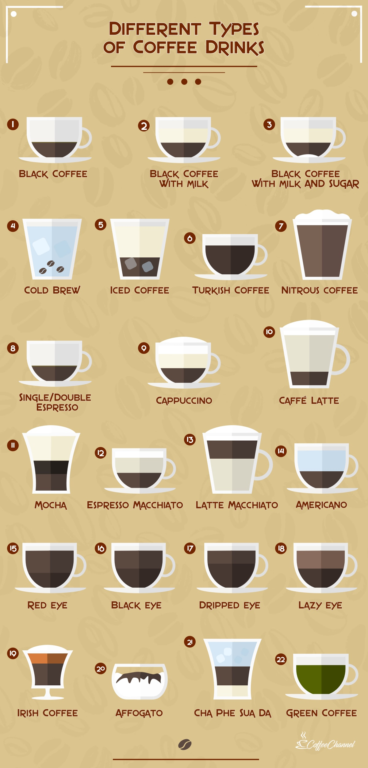22 coffee drinks infographic