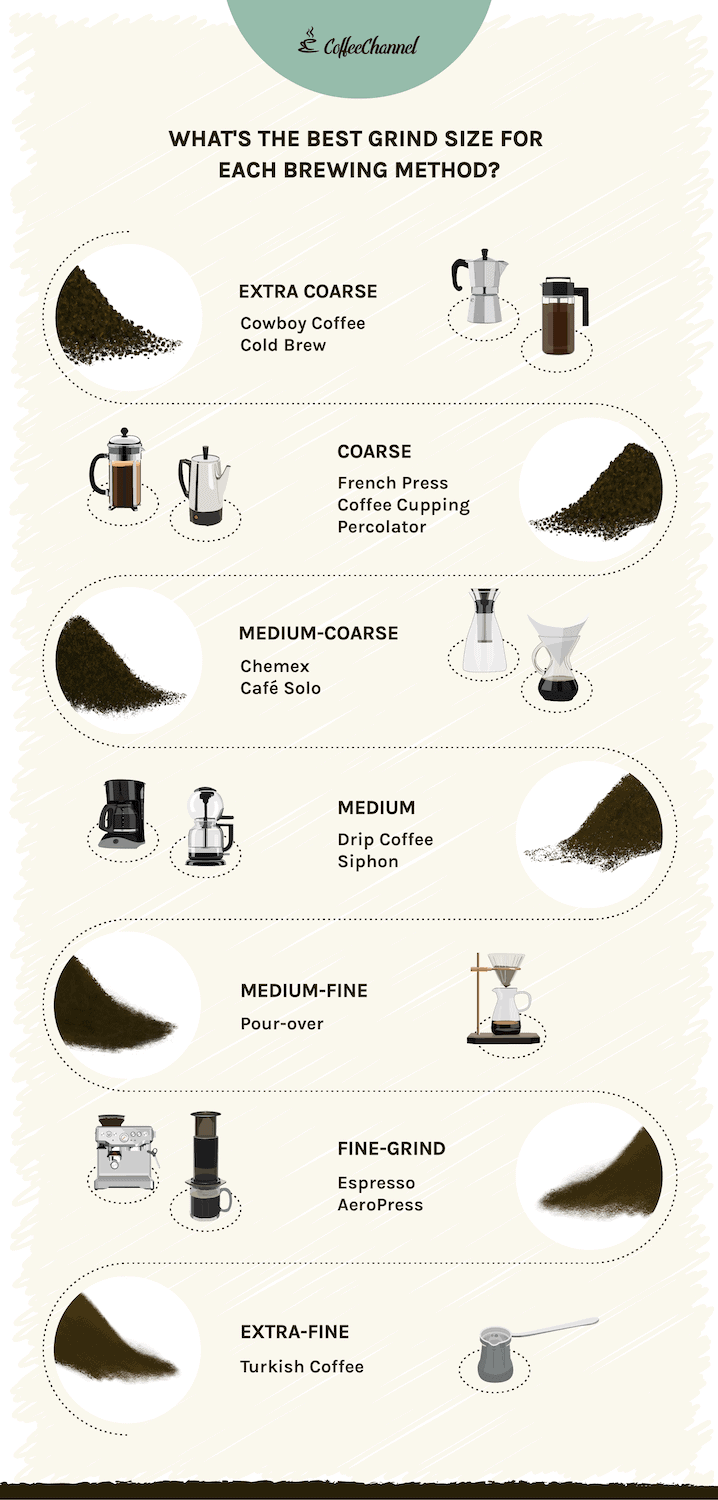 Best grind size for every brewing method infographic