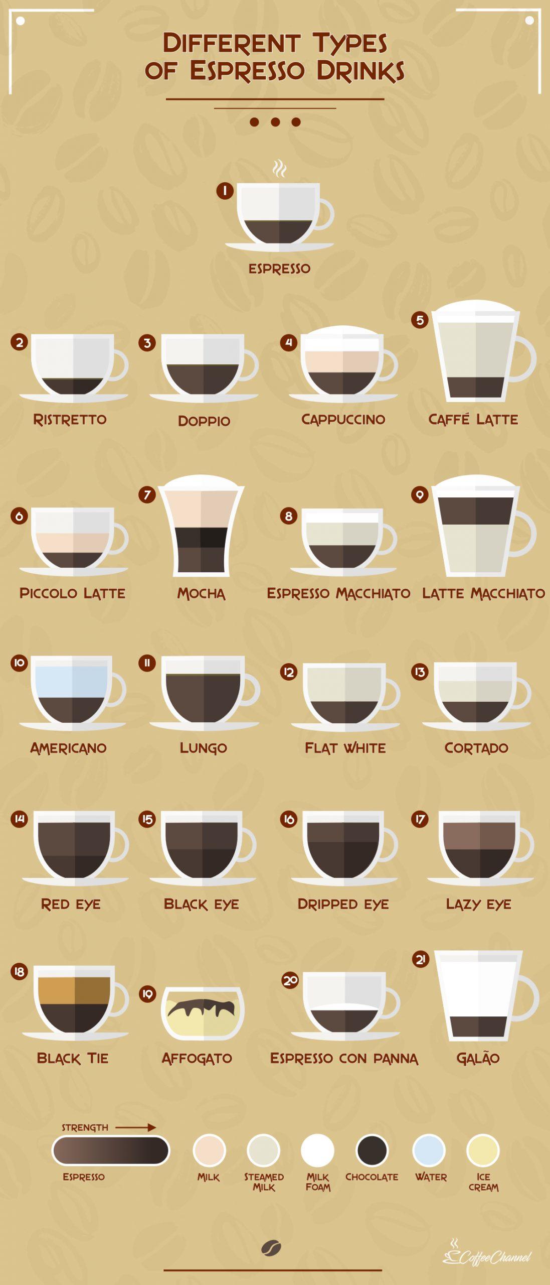 different types of espresso drinks