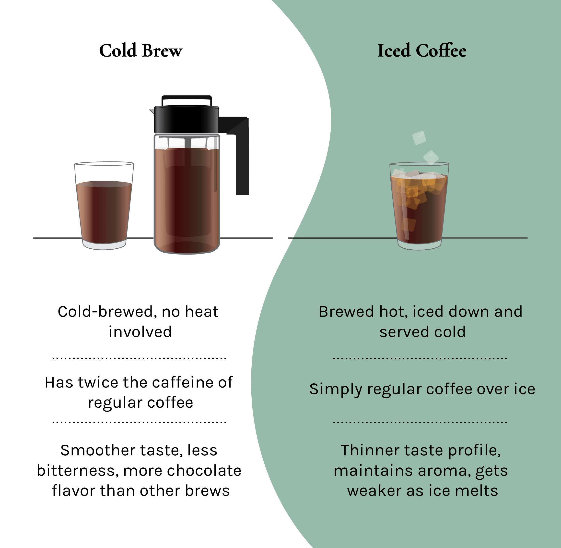 Cold brew vs Iced Coffee Infographic