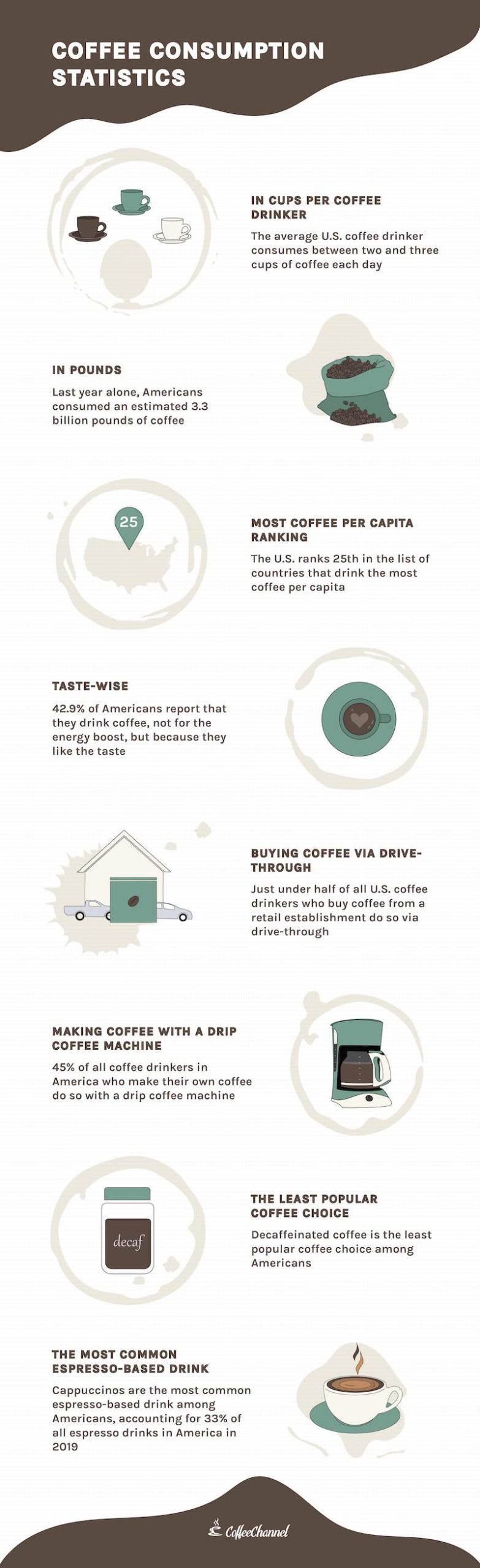 coffee statistics infographic