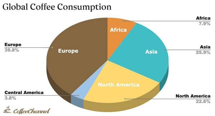 version 2 global coffee consumption -